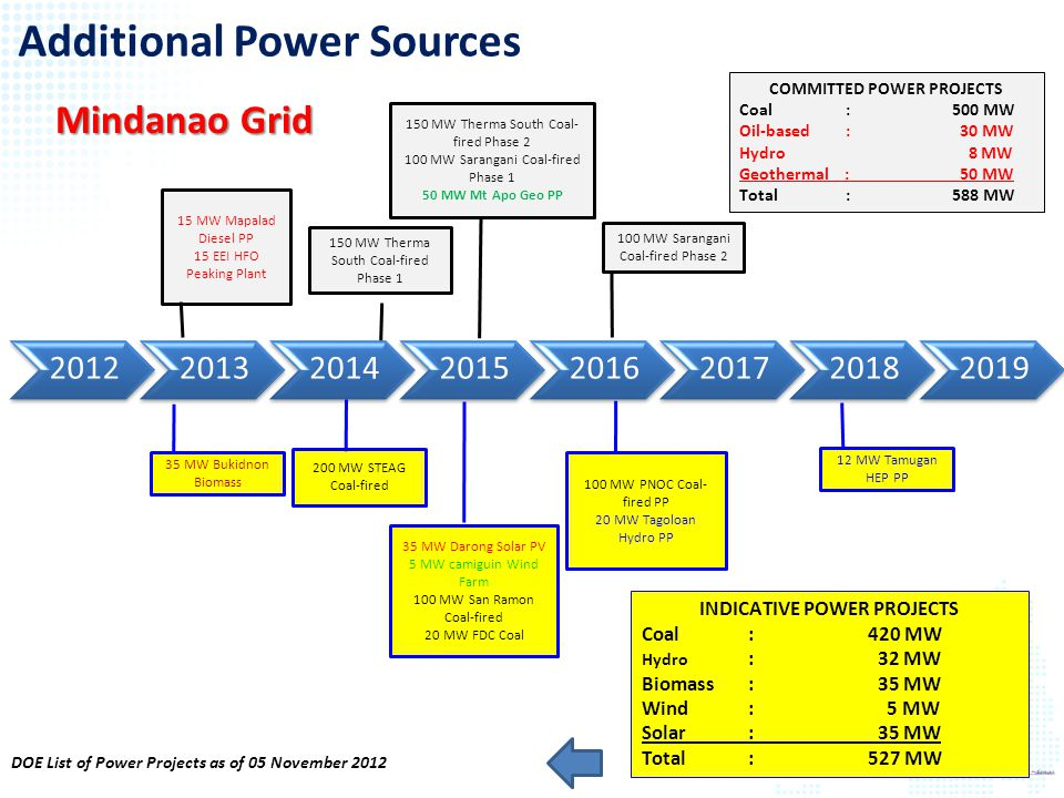 COMMITTED POWER PROJECTS INDICATIVE POWER PROJECTS
