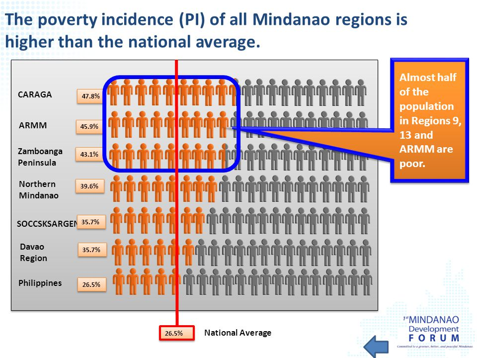 The poverty incidence (PI) of all Mindanao regions is higher than the national average.