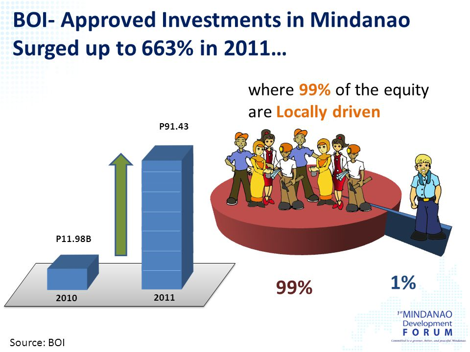 BOI- Approved Investments in Mindanao Surged up to 663% in 2011…