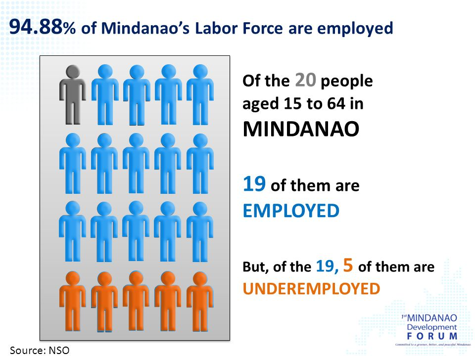 94.88% of Mindanao's Labor Force are employed