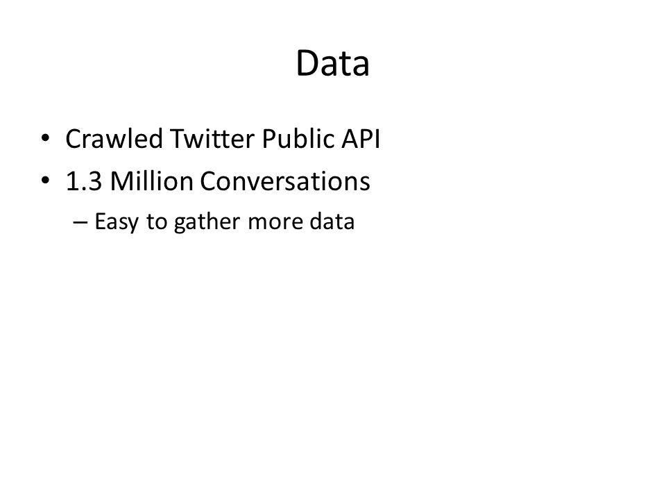 Data Crawled Twitter Public API 1.3 Million Conversations