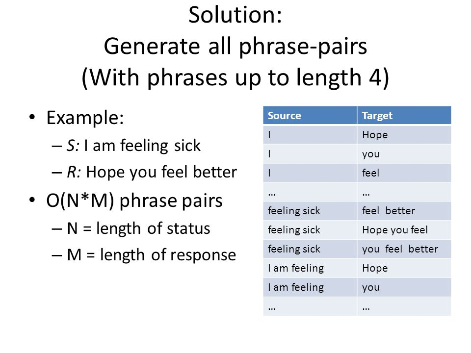 Solution: Generate all phrase-pairs (With phrases up to length 4)