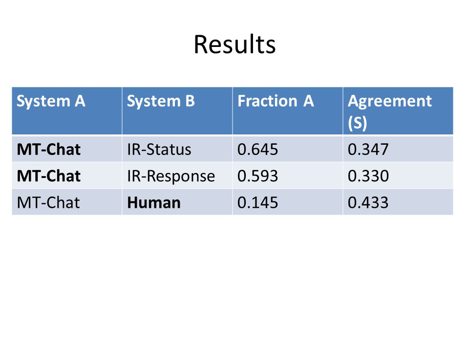 Results System A System B Fraction A Agreement (S) MT-Chat IR-Status