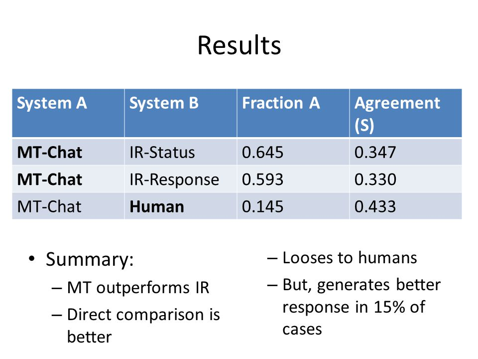 Results Summary: System A System B Fraction A Agreement (S) MT-Chat