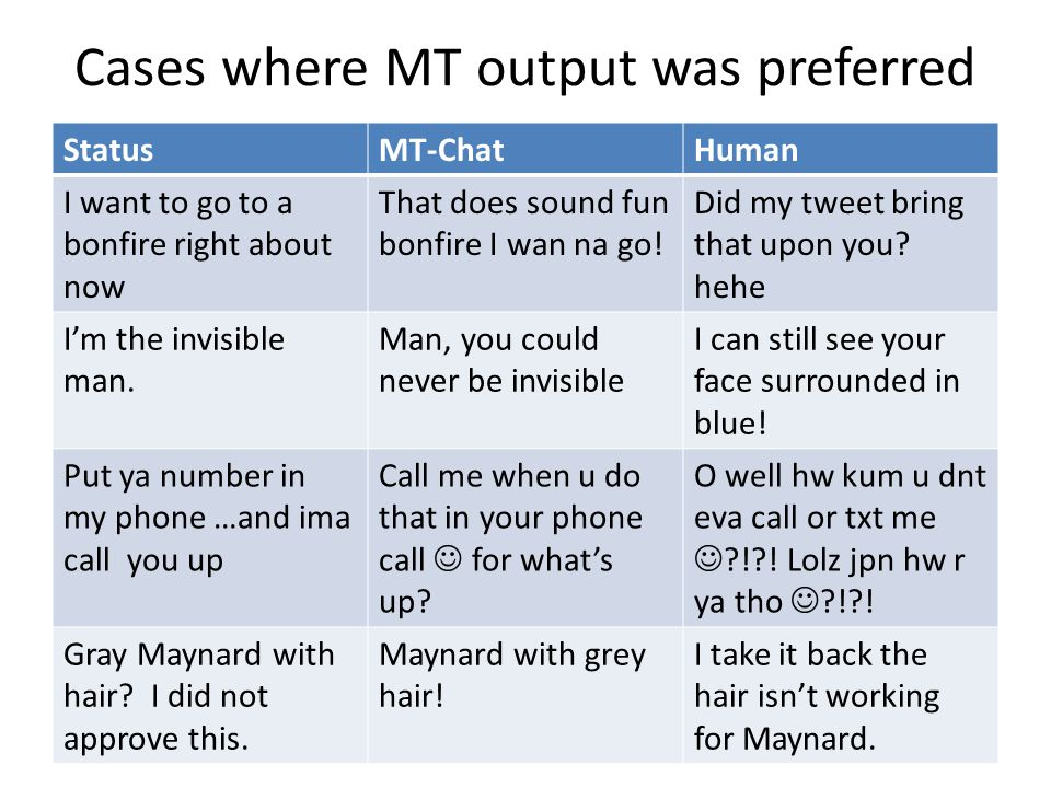 Cases where MT output was preferred