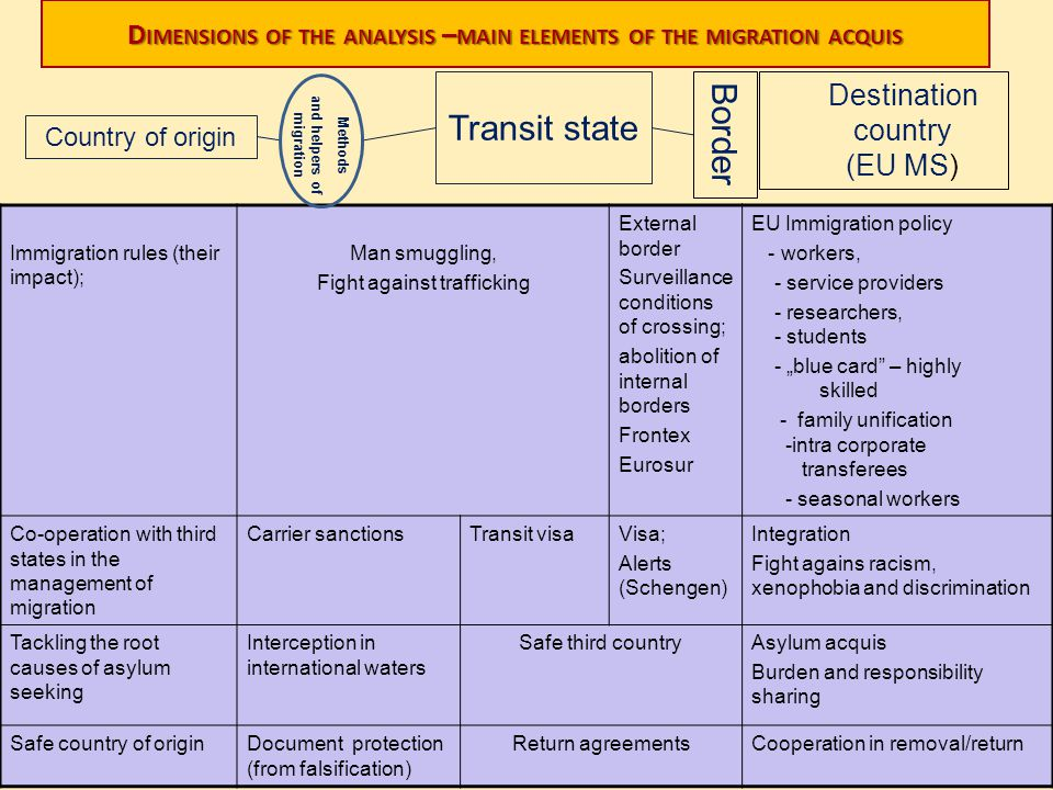 Dimensions of the analysis –main elements of the migration acquis