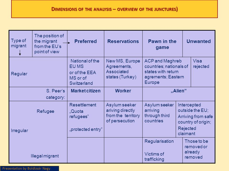 Dimensions of the analysis – overview of the junctures)
