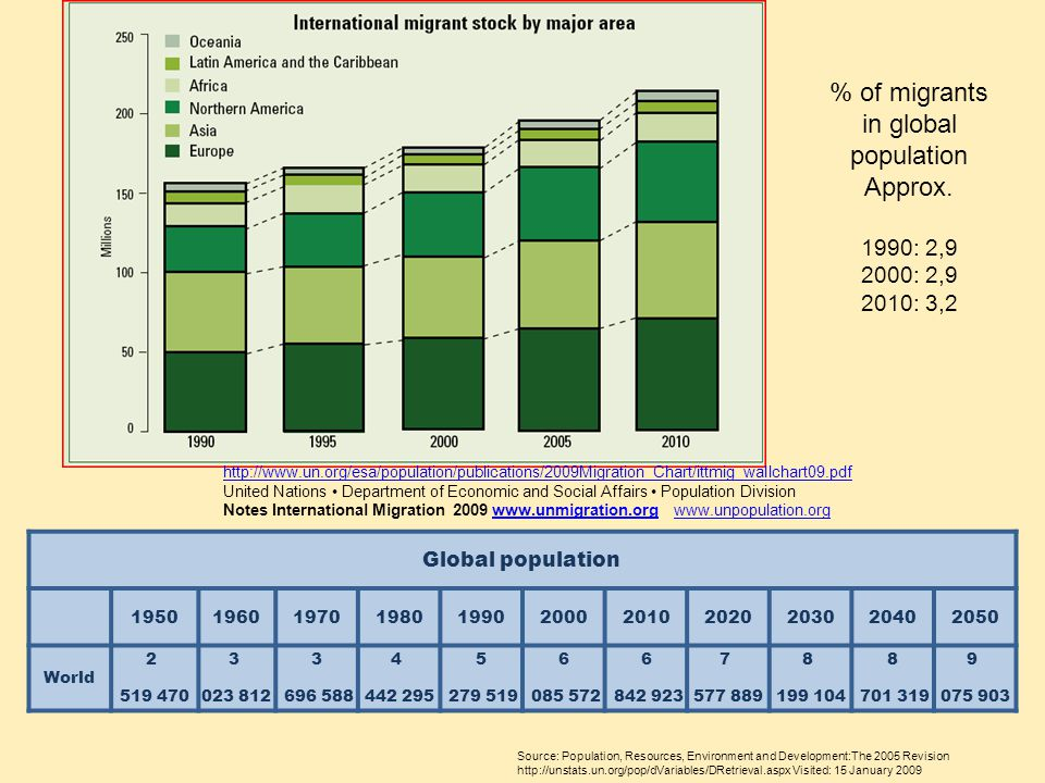% of migrants in global population