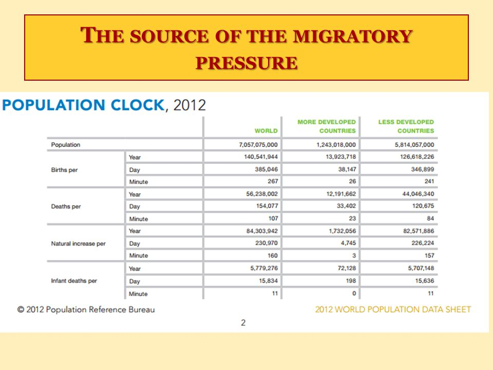 The source of the migratory pressure