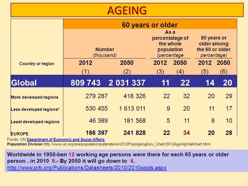 AGEING Global 809 743 2 031 337 11 22 14 20 60 years or older 2012