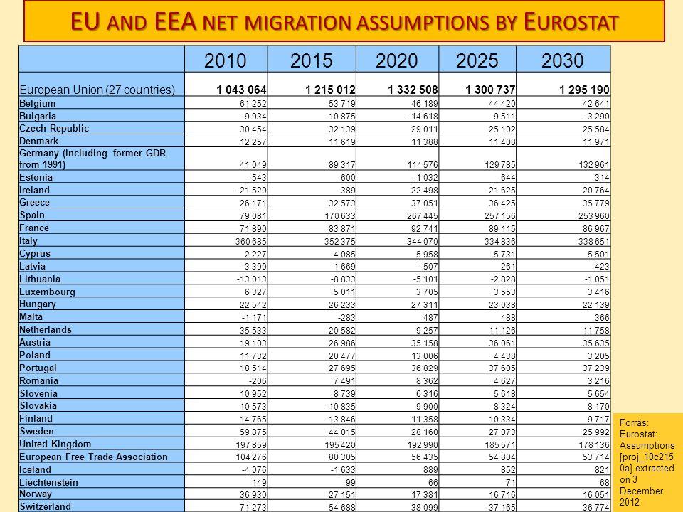 EU and EEA net migration assumptions by Eurostat