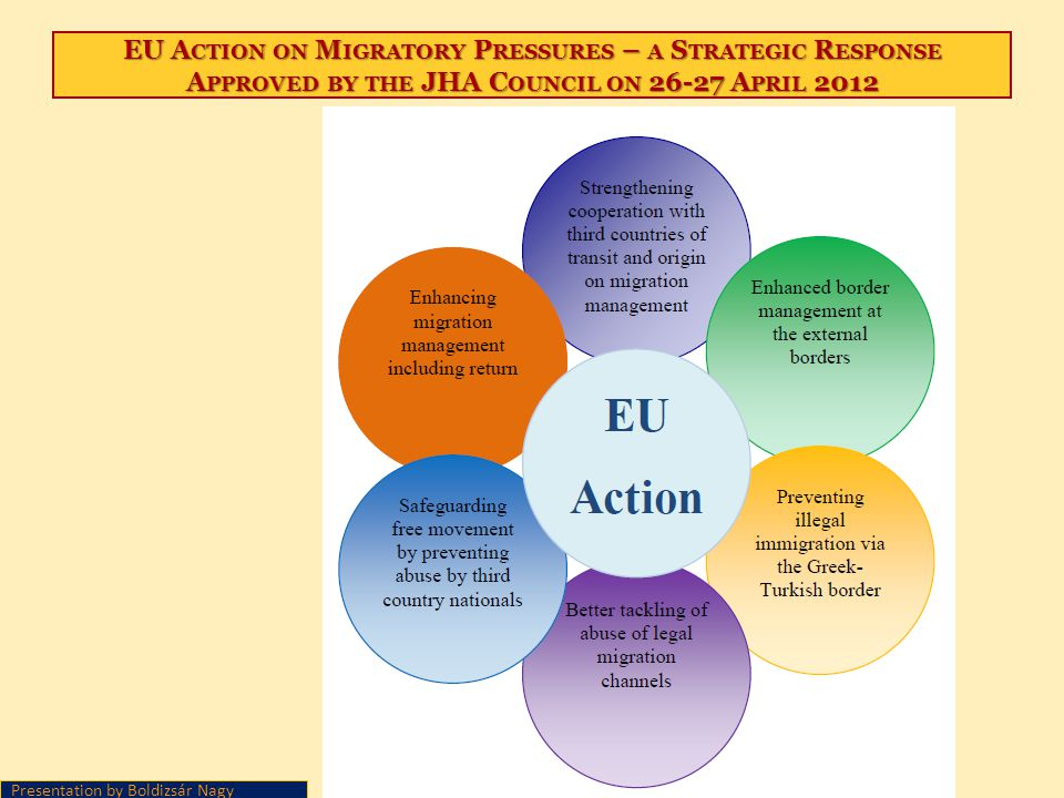 EU Action on Migratory Pressures – a Strategic Response Approved by the JHA Council on 26-27 April 2012