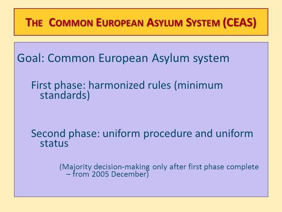 The Common European Asylum System (CEAS)