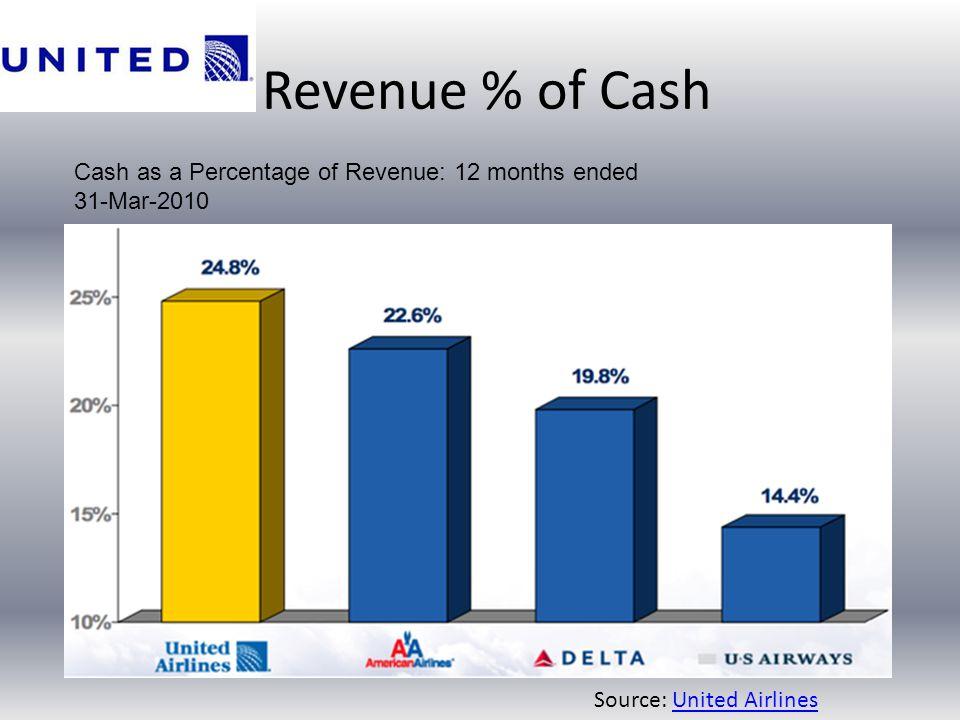 Revenue % of Cash Cash as a Percentage of Revenue: 12 months ended 31-Mar-2010.