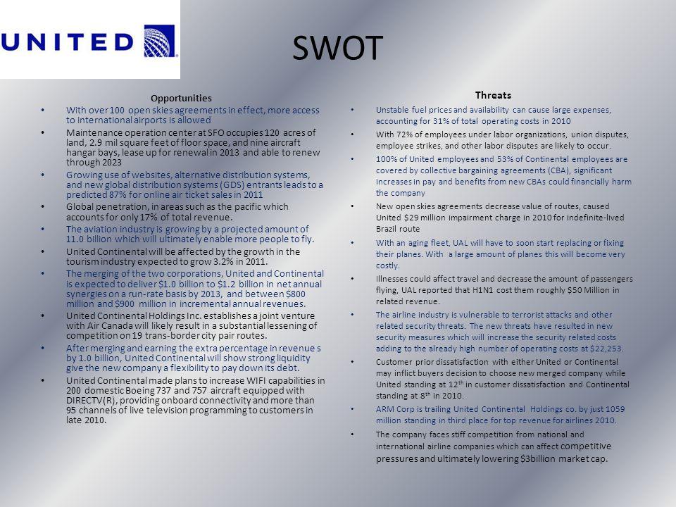 SWOT Threats Opportunities