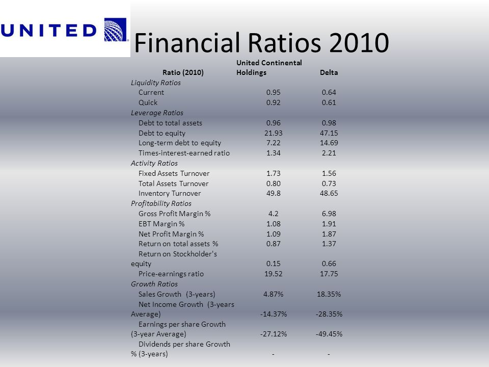 Financial Ratios 2010 Ratio (2010) United Continental Holdings Delta