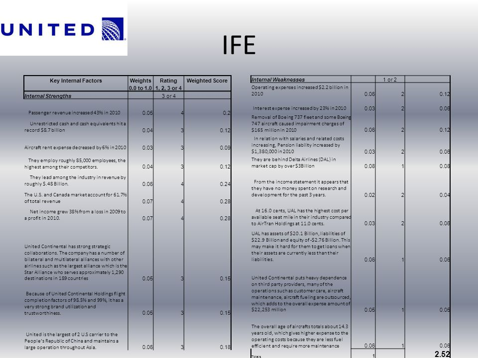 IFE 2.52 Key Internal Factors Weights Rating Weighted Score 0.0 to 1.0