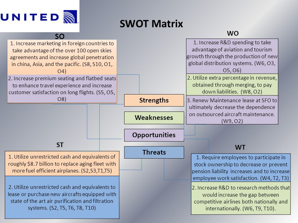 SWOT Matrix SO WO Strengths Weaknesses Opportunities ST WT Threats