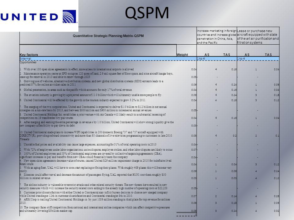 Quantitative Strategic Planning Matrix-QSPM