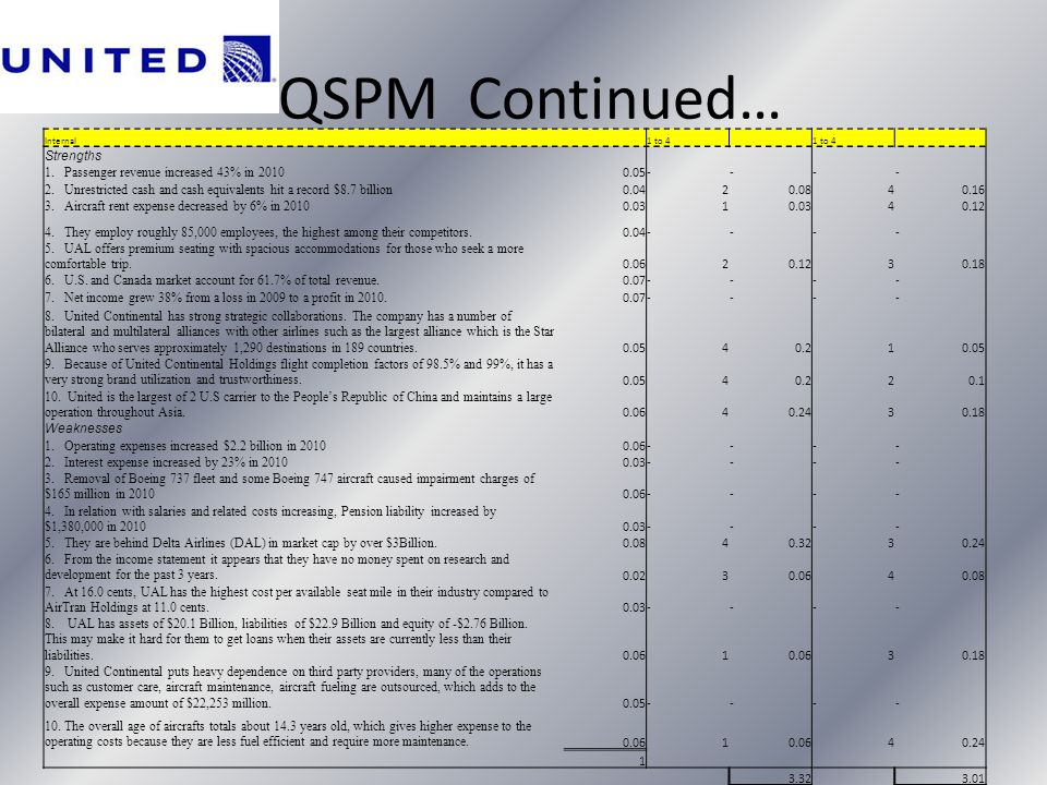 QSPM Continued… Strengths 1. Passenger revenue increased 43% in 2010