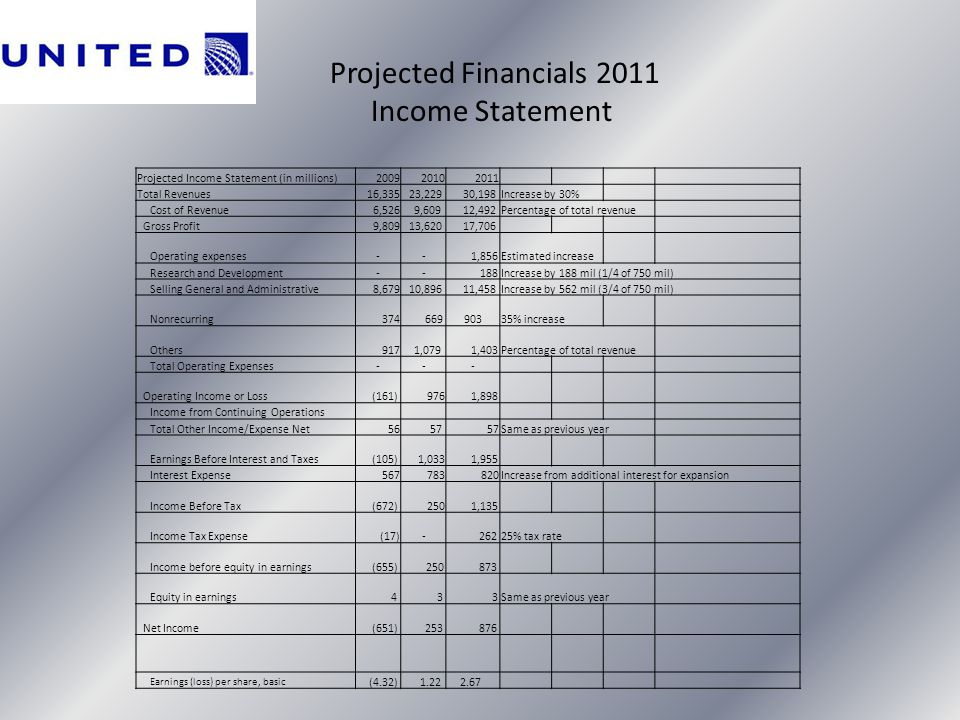Income Statement Projected Financials 2011