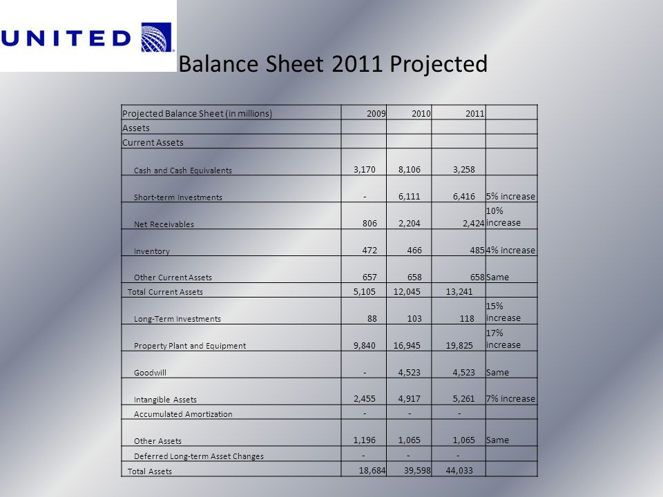 Balance Sheet 2011 Projected