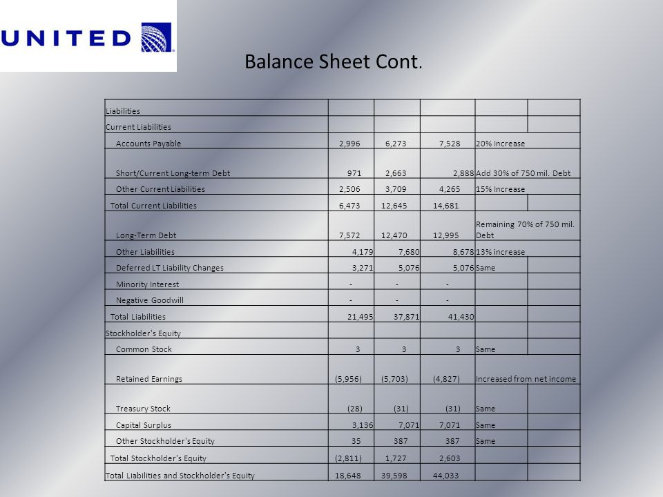 Balance Sheet Cont. Liabilities Current Liabilities Accounts Payable