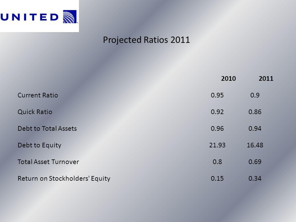Projected Ratios 2011 2010 2011 Current Ratio 0.95 0.9 Quick Ratio