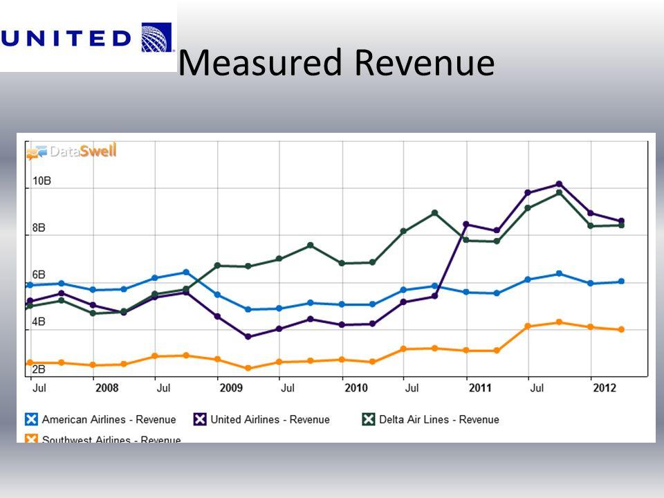 Measured Revenue