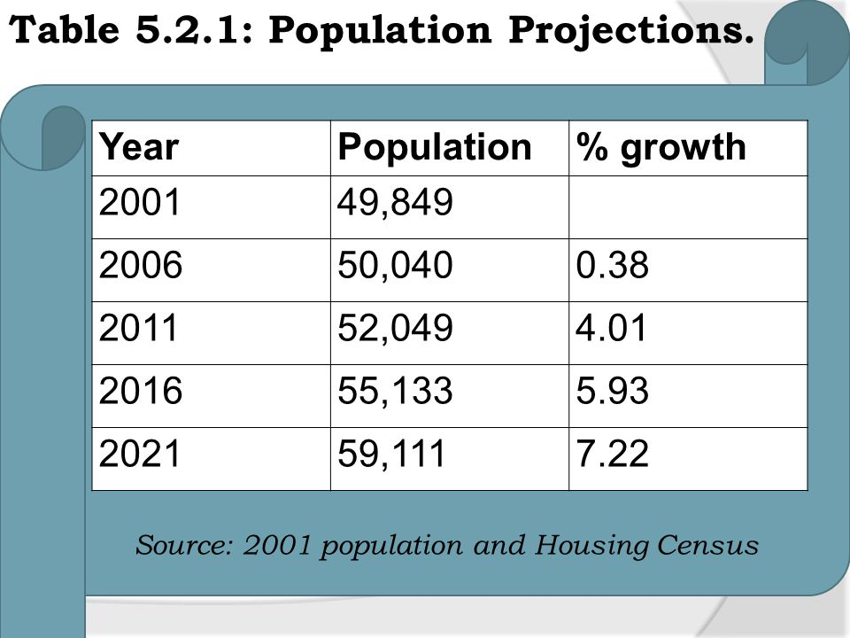 Source: 2001 population and Housing Census