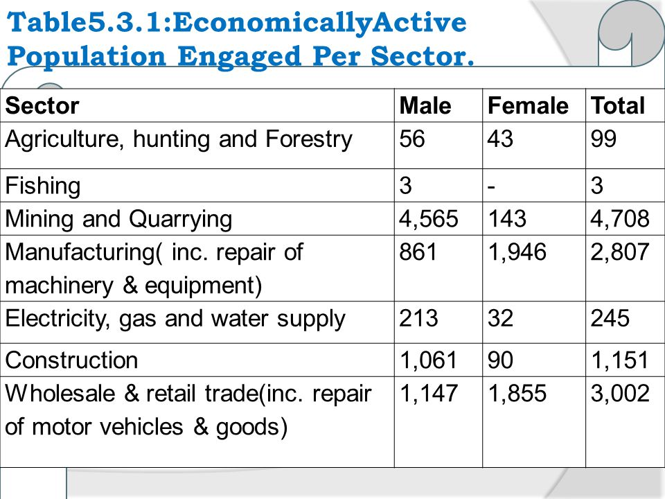 Table5.3.1:EconomicallyActive Population Engaged Per Sector.