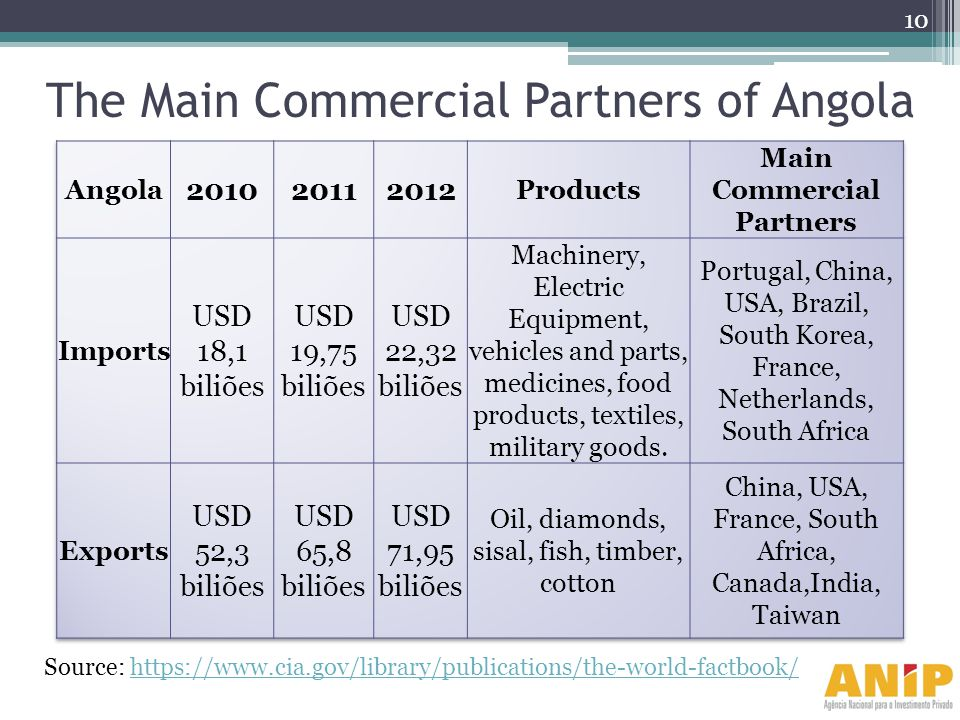 The Main Commercial Partners of Angola