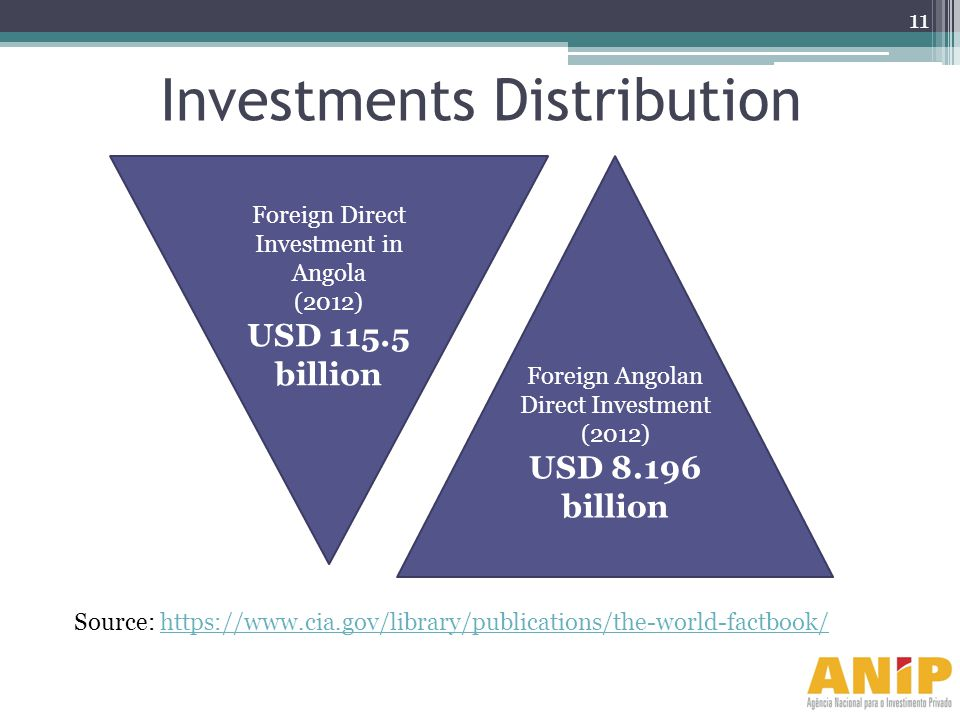 Investments Distribution