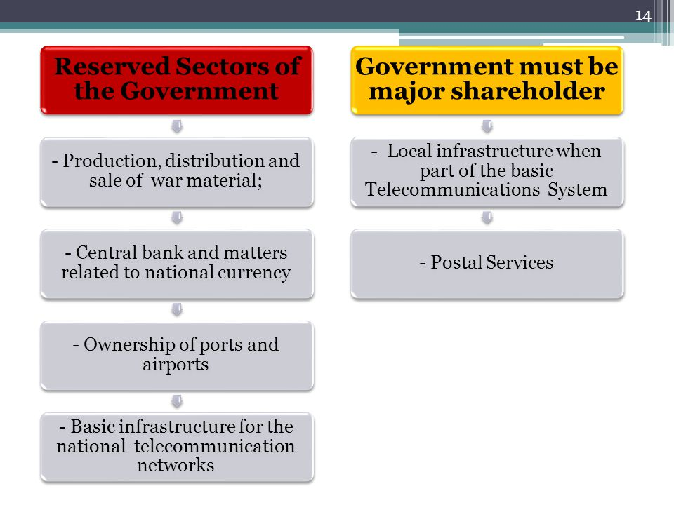 Reserved Sectors of the Government