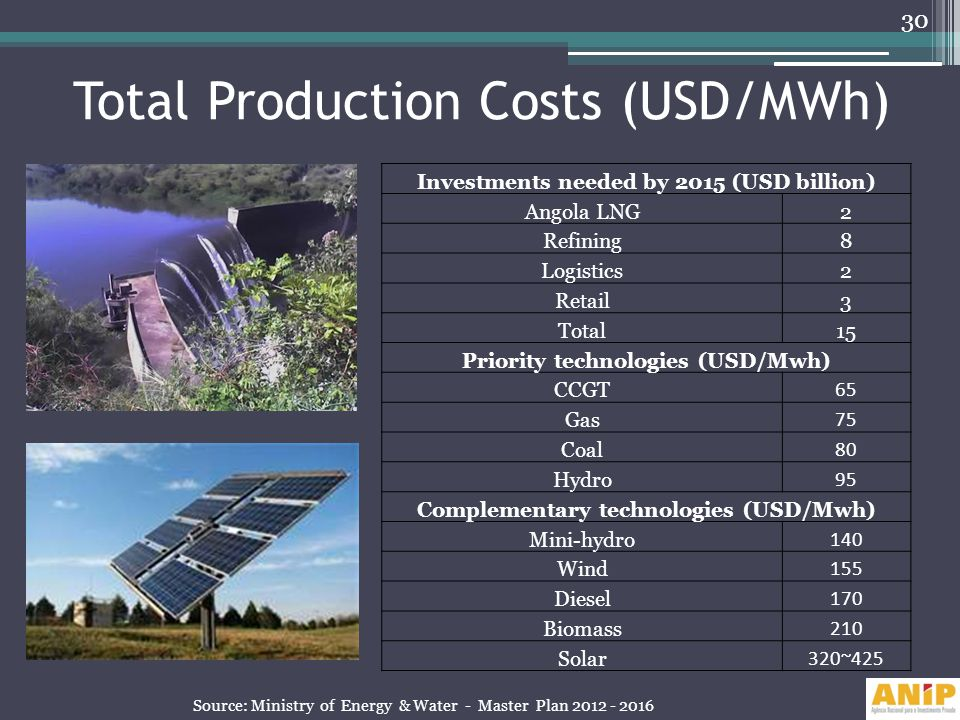 Total Production Costs (USD/MWh)
