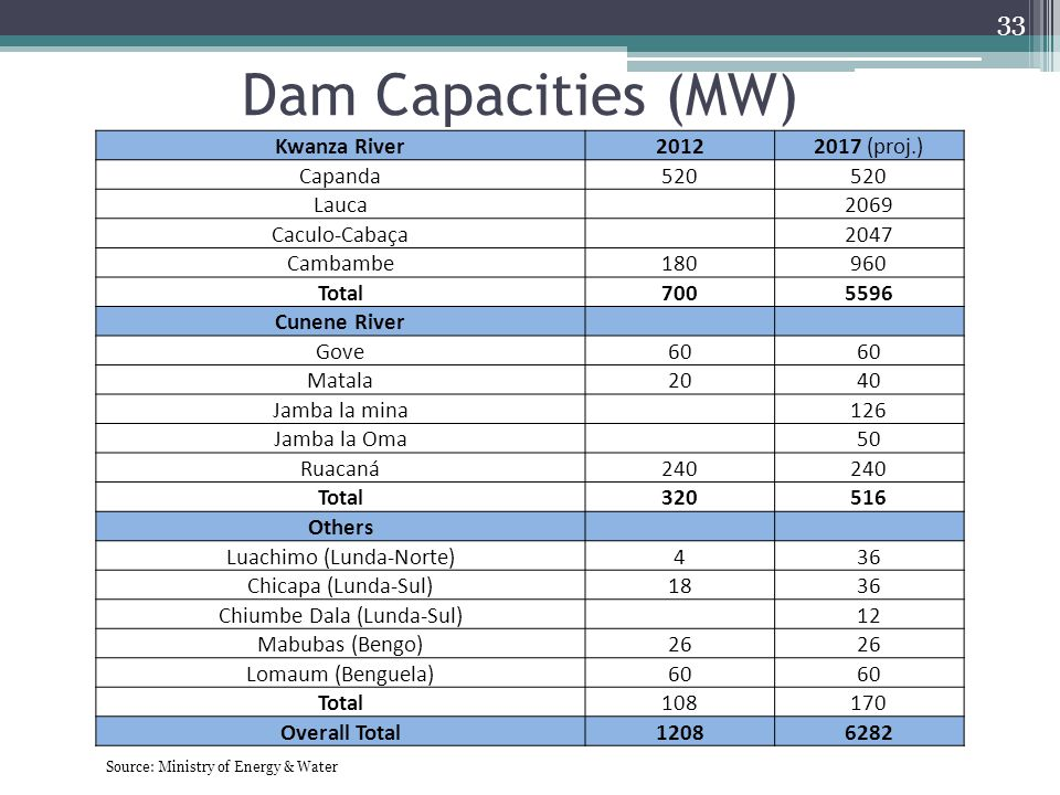 Dam Capacities (MW) Kwanza River 2012 2017 (proj.) Capanda 520 Lauca