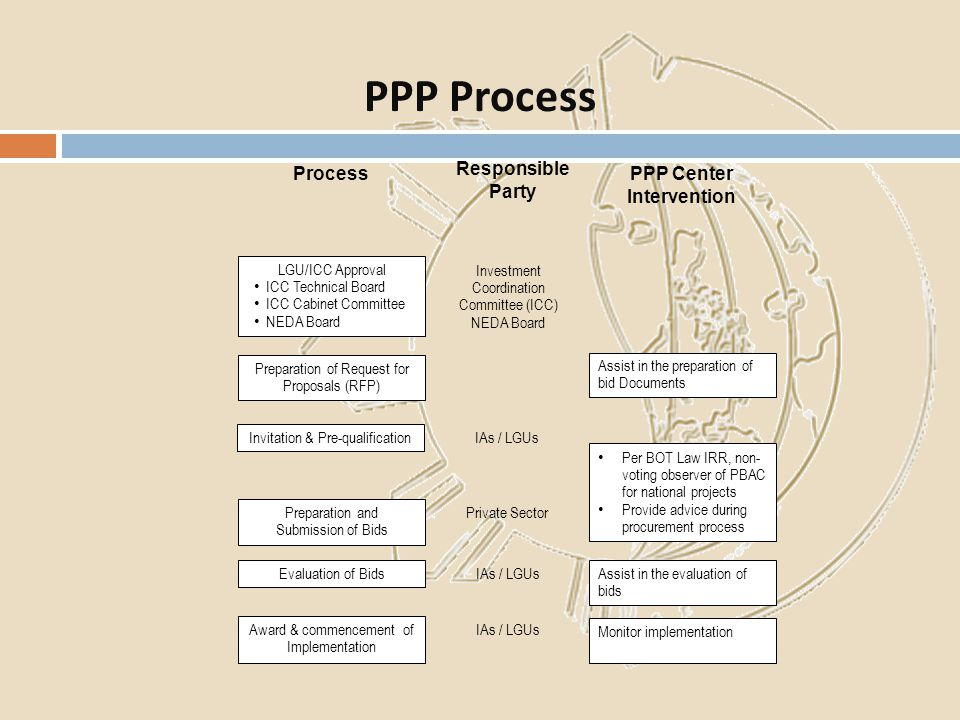 PPP Process Process Responsible Party PPP Center Intervention