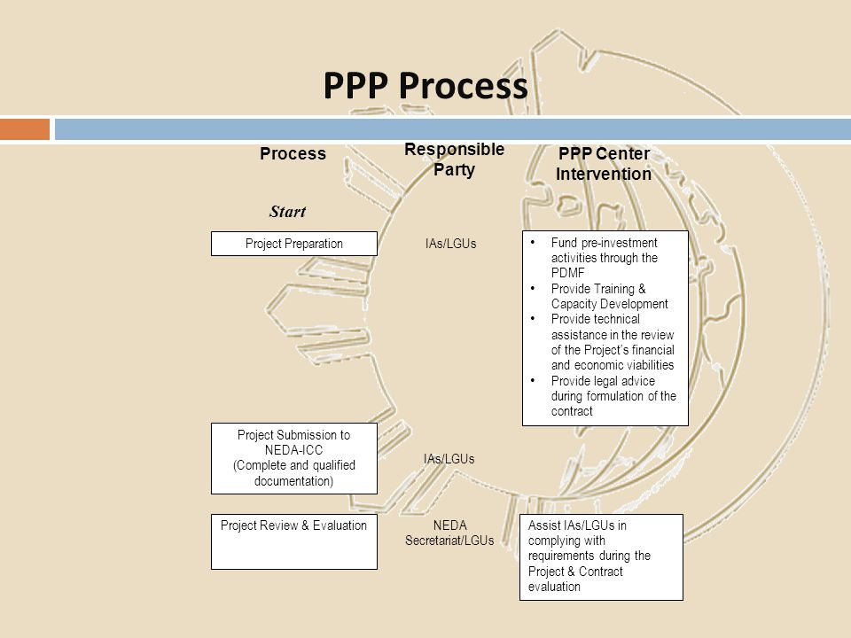 PPP Process Start Process Responsible Party PPP Center Intervention