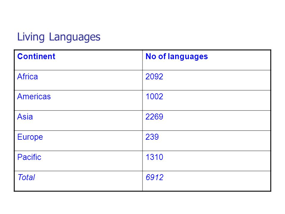 Living Languages Continent No of languages Africa 2092 Americas 1002