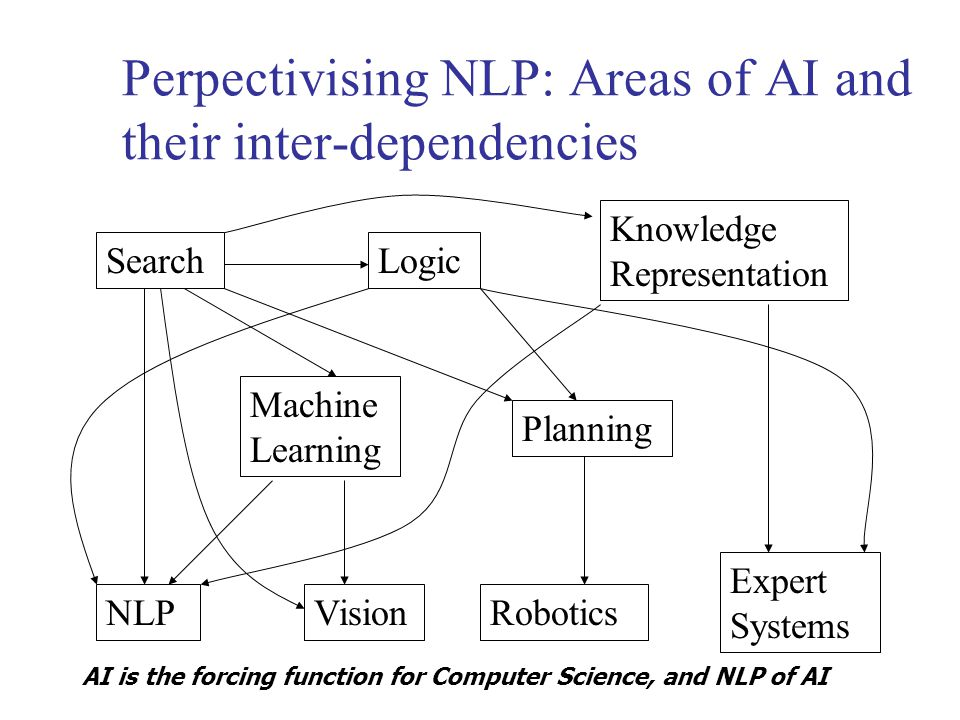 Perpectivising NLP: Areas of AI and their inter-dependencies