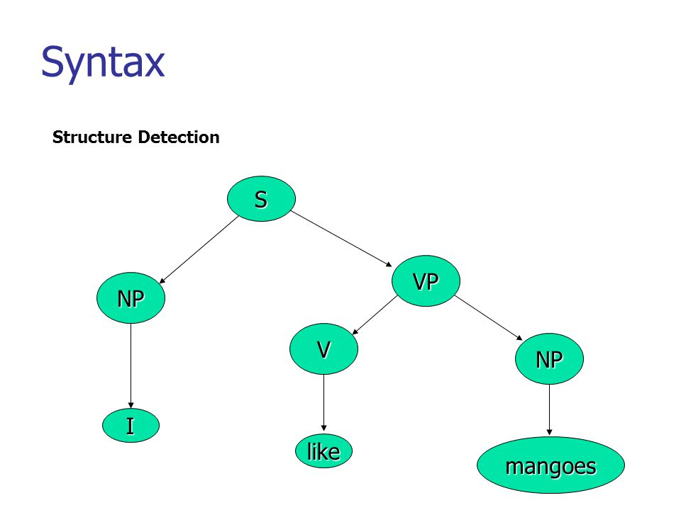 Syntax Structure Detection S VP NP V NP I like mangoes
