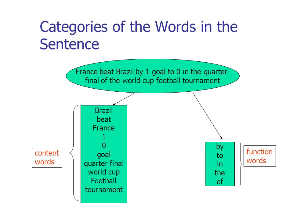 Categories of the Words in the Sentence