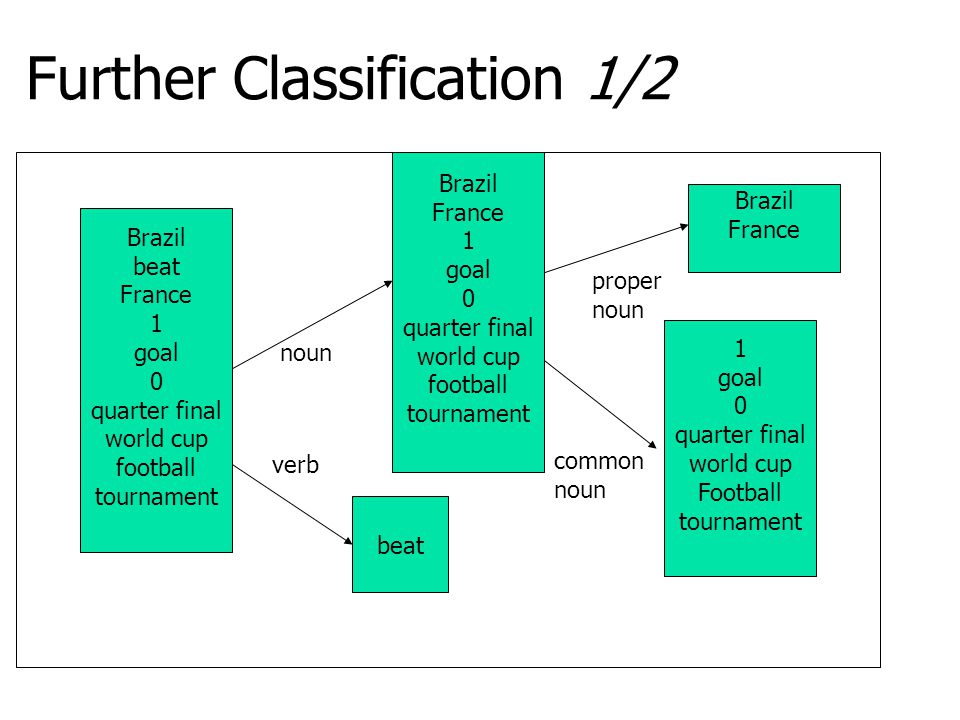 Further Classification 1/2