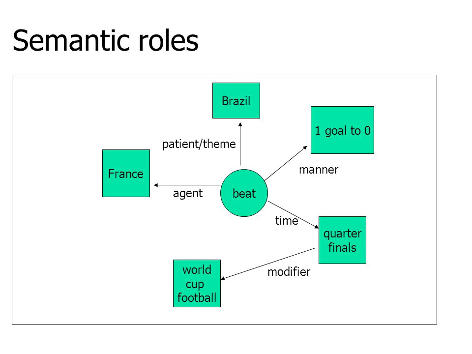 Semantic roles Brazil 1 goal to 0 patient/theme France manner beat