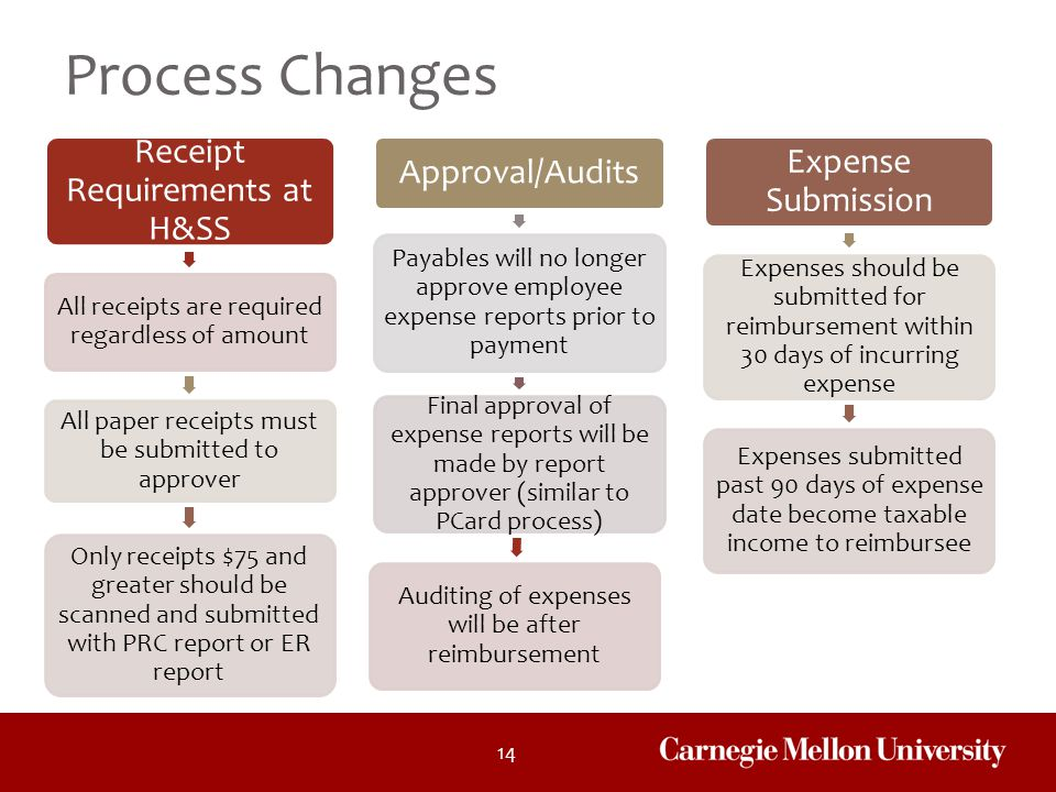 Process Changes Receipt Requirements at H&SS Expense Submission