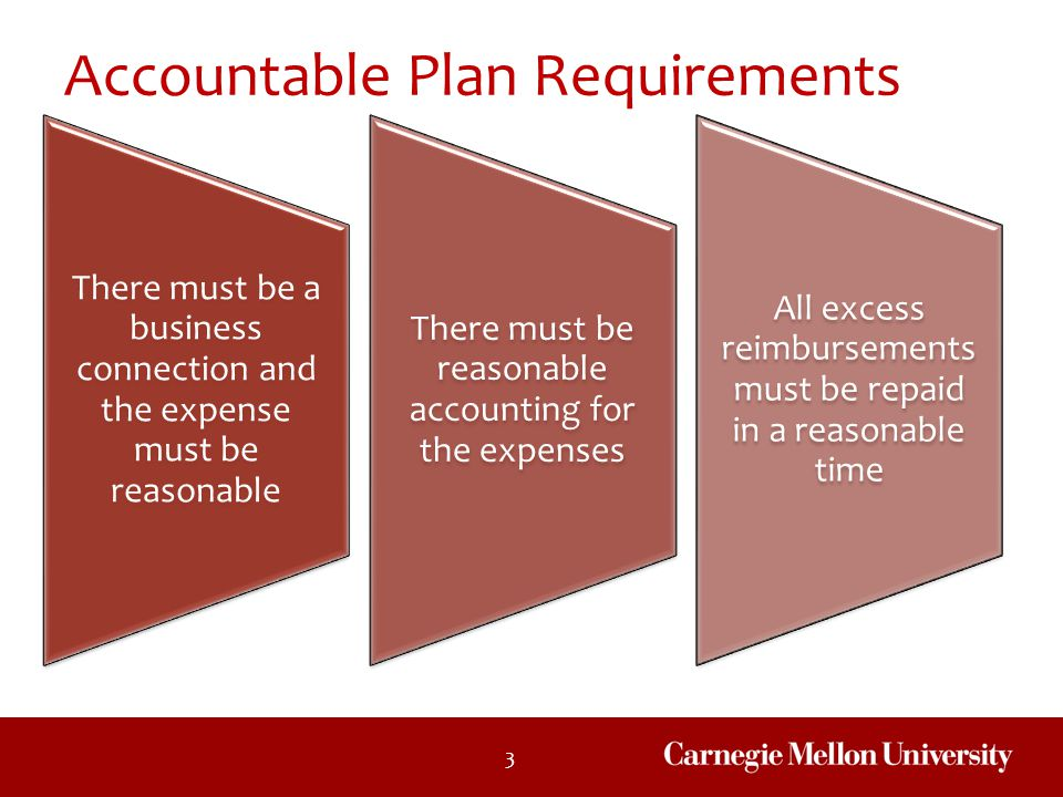 Accountable Plan Requirements