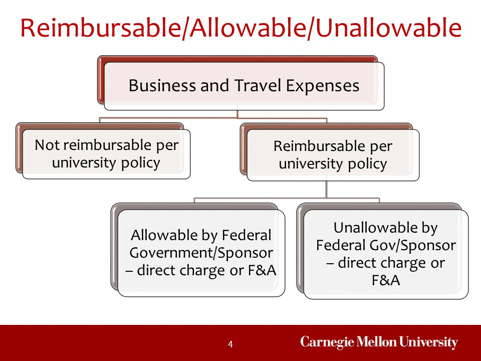 Reimbursable/Allowable/Unallowable