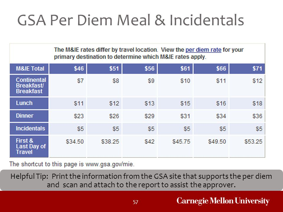 GSA Per Diem Meal & Incidentals