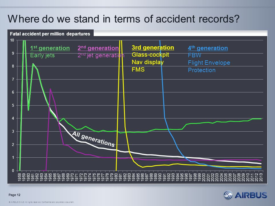 Where do we stand in terms of accident records