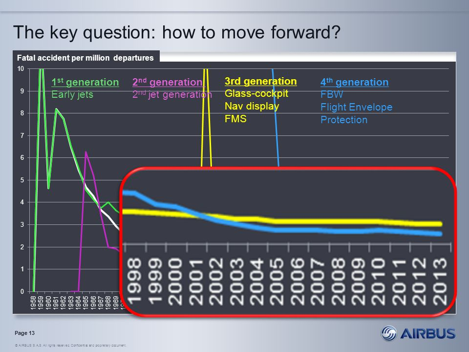 The key question: how to move forward